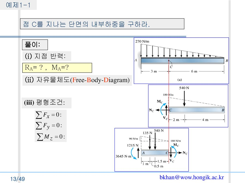 (ii) 자유물체도(Free-Body-Diagram)