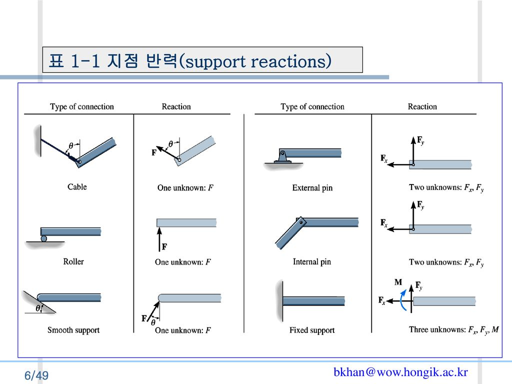 표 1-1 지점 반력(support reactions)