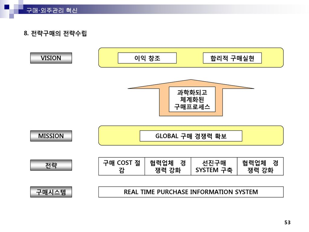 REAL TIME PURCHASE INFORMATION SYSTEM