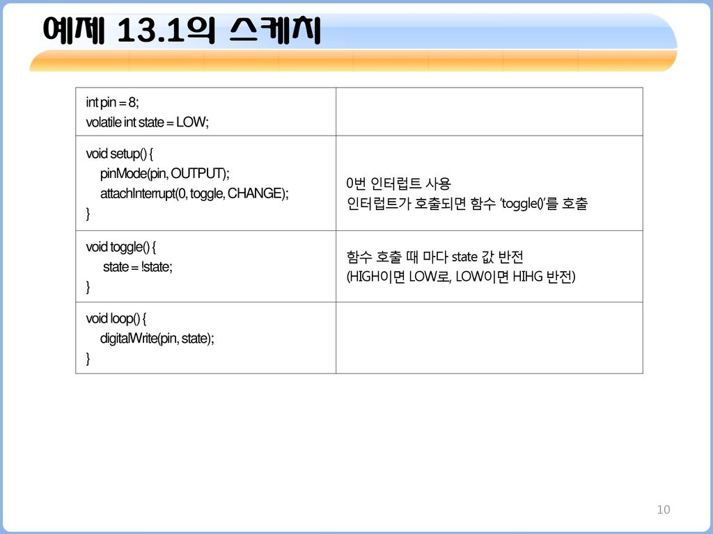 예제 13.1의 스케치 int pin = 8; volatile int state = LOW; void setup() {
