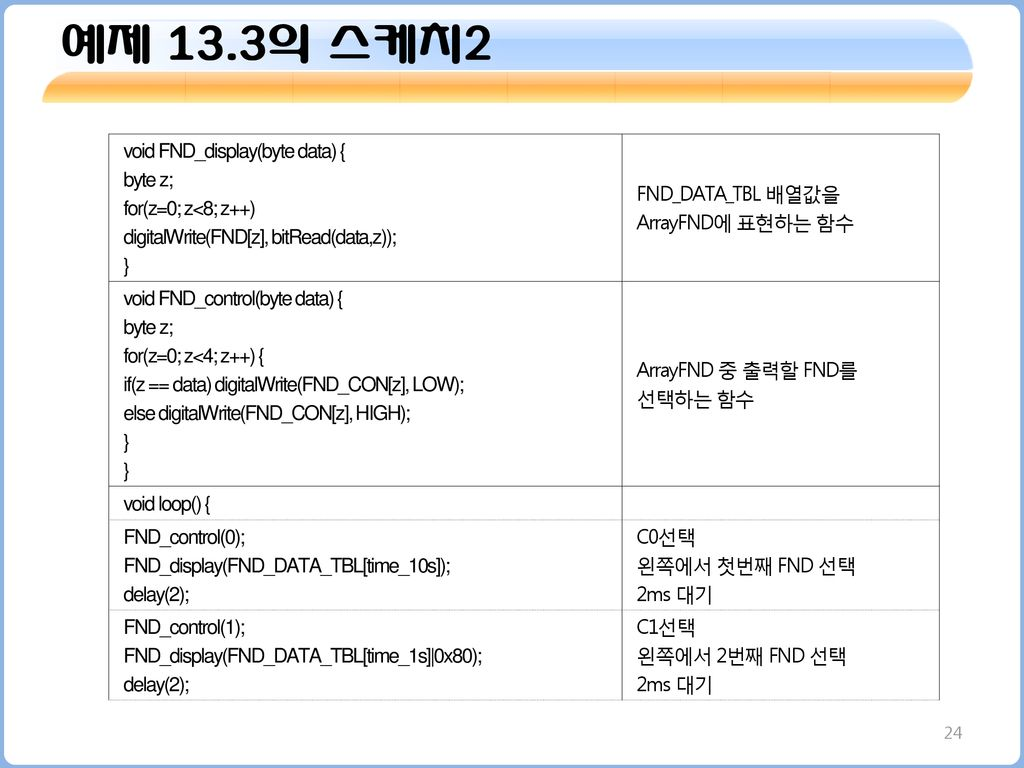 예제 13.3의 스케치2 void FND_display(byte data) { byte z;