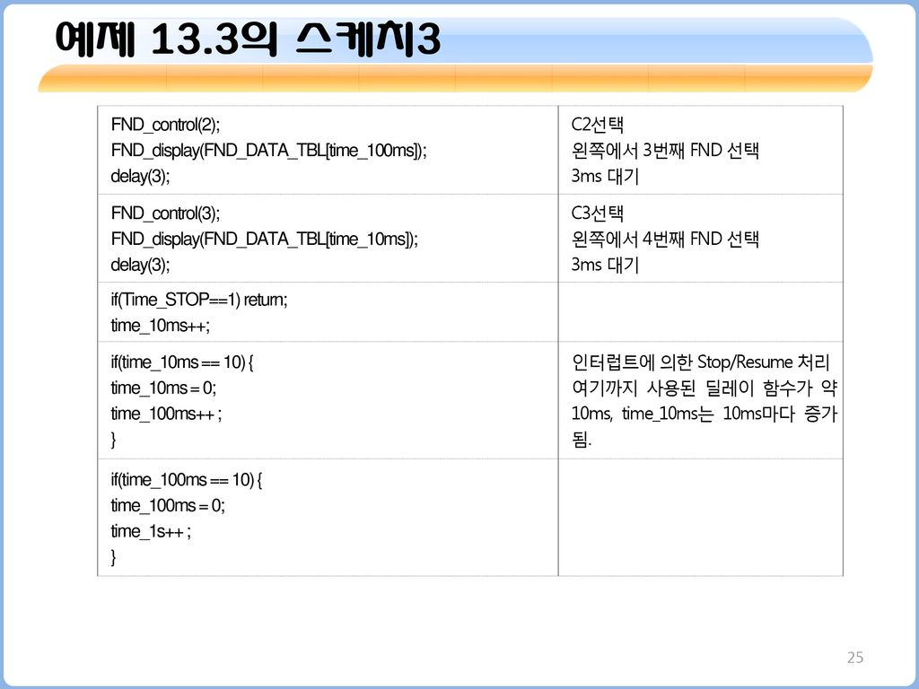 예제 13.3의 스케치3 FND_control(2); FND_display(FND_DATA_TBL[time_100ms]);