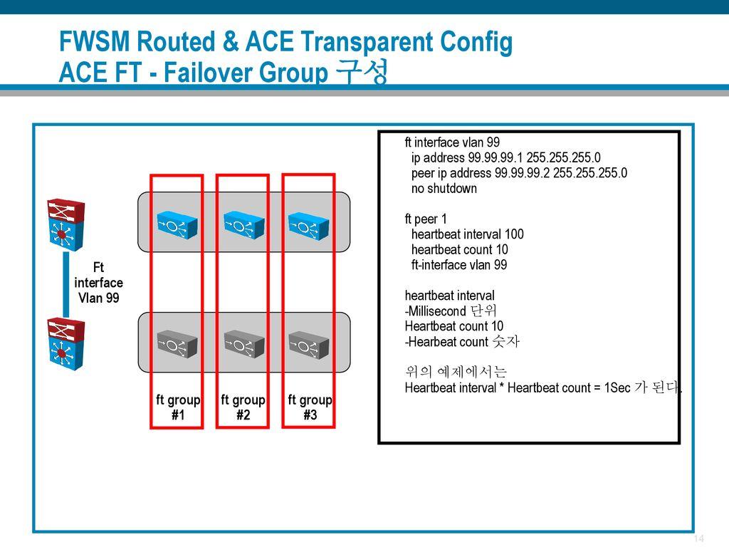 DataCenter Cisco FWSM / ACE Service Module Design & Deploy