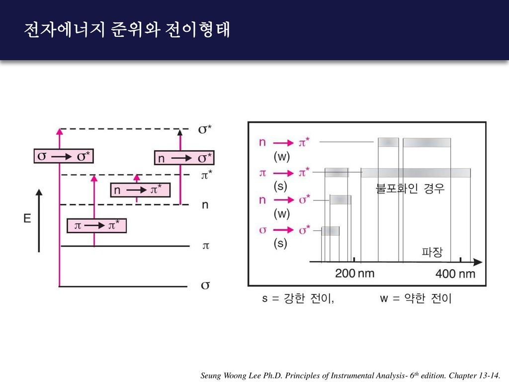 전자에너지 준위와 전이형태 Seung Woong Lee Ph.D. Principles of Instrumental Analysis- 6th edition.