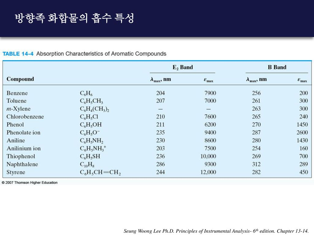 방향족 화합물의 흡수 특성 Seung Woong Lee Ph.D. Principles of Instrumental Analysis- 6th edition.