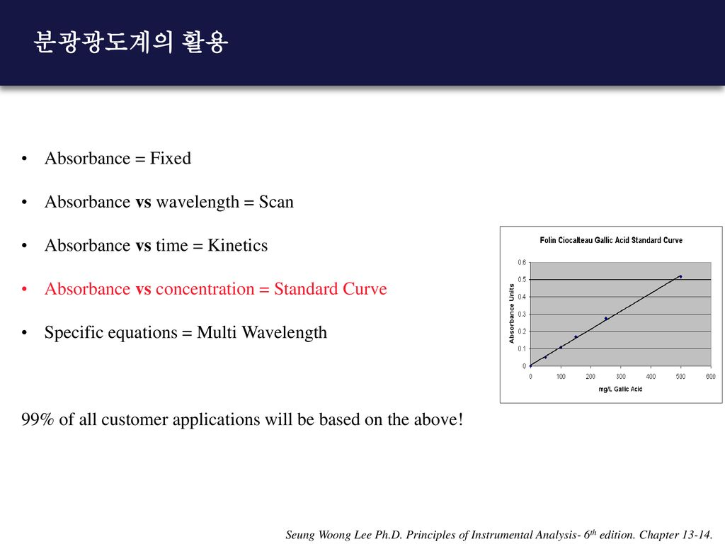분광광도계의 활용 Absorbance = Fixed Absorbance vs wavelength = Scan