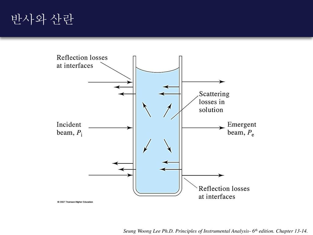반사와 산란 Seung Woong Lee Ph.D. Principles of Instrumental Analysis- 6th edition. Chapter