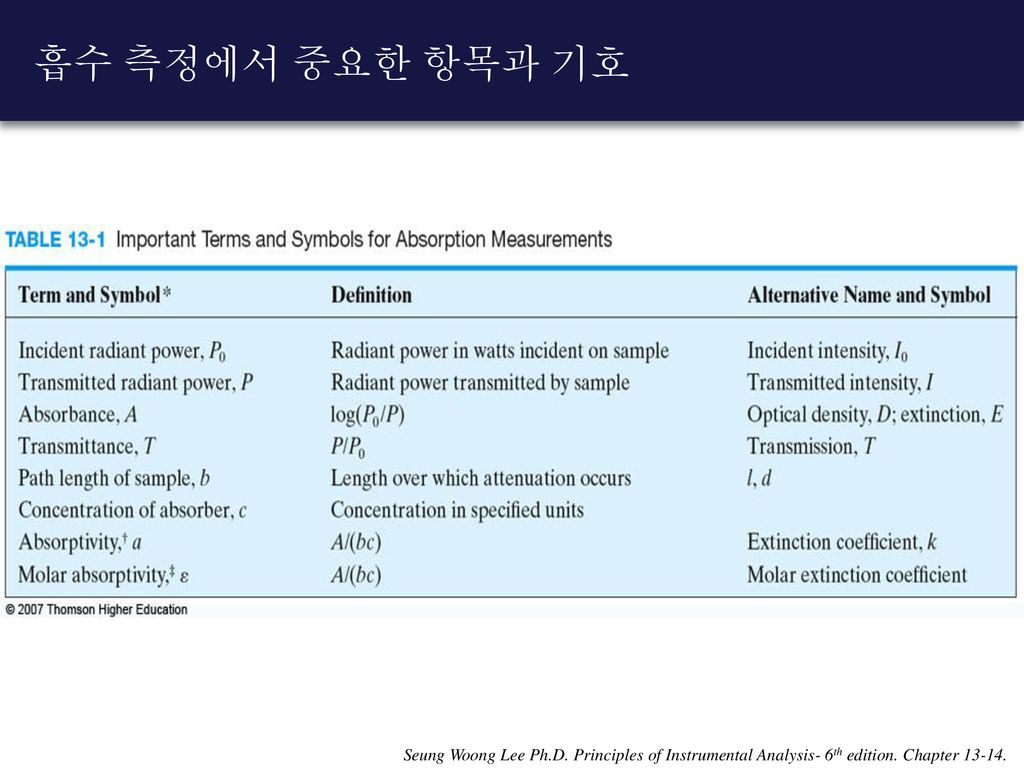 흡수 측정에서 중요한 항목과 기호 Seung Woong Lee Ph.D. Principles of Instrumental Analysis- 6th edition.