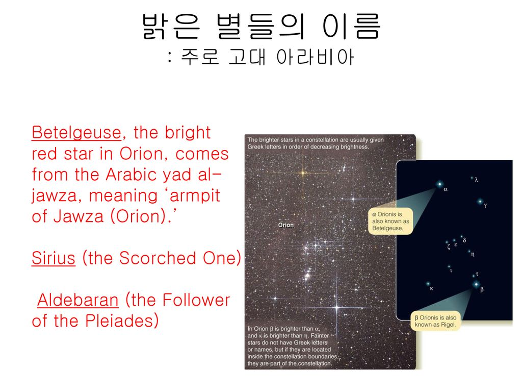 밝은 별들의 이름 : 주로 고대 아라비아 Betelgeuse, the bright red star in Orion, comes from the Arabic yad al-jawza, meaning 'armpit of Jawza (Orion).'