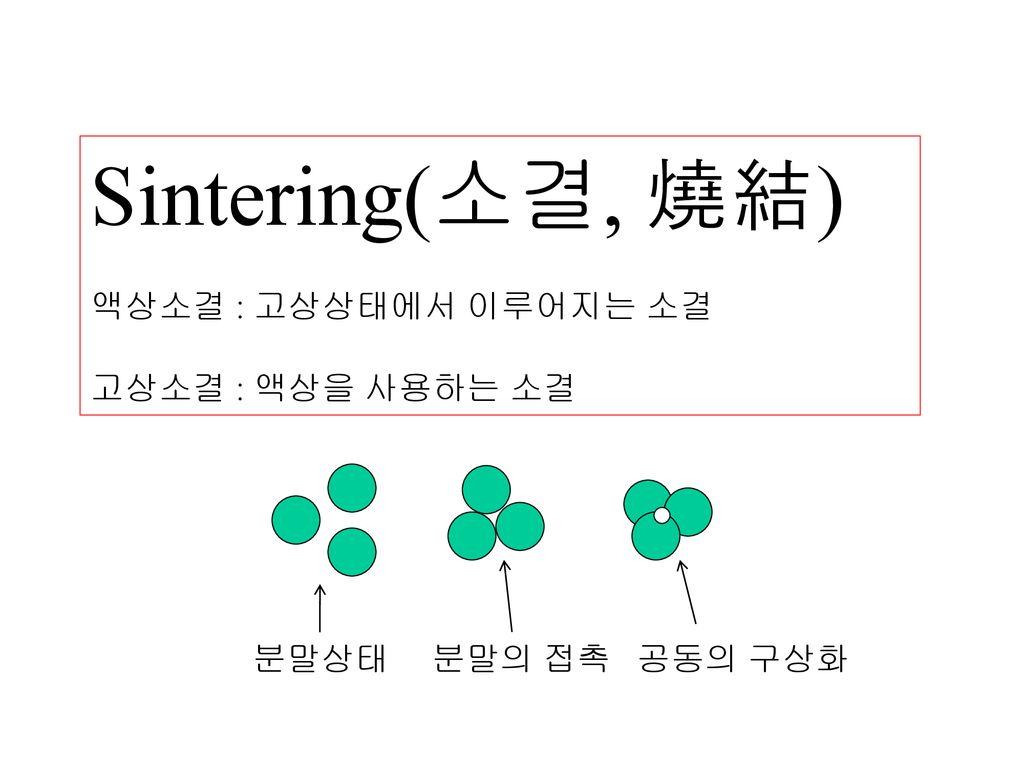 세라믹 신소재 강원대학교 신소재공학과 담당교수 신순기 Ppt Download