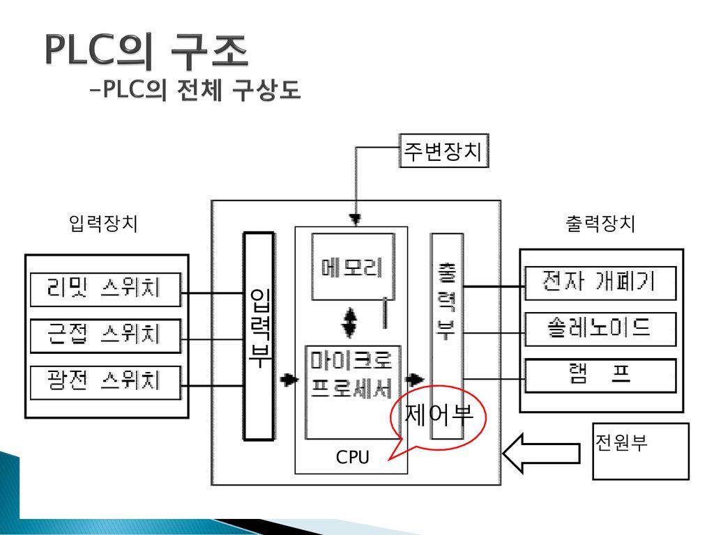 plc  uc774 ub860 tecomes 6 uae30  uae40 ub300 uc724