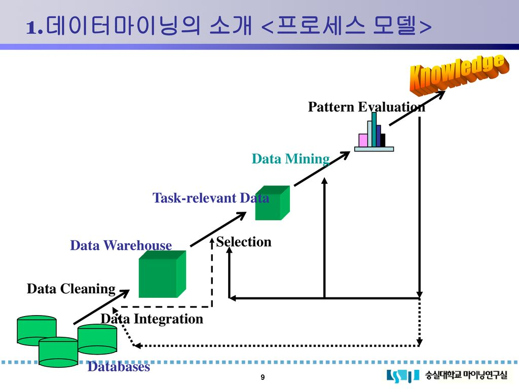 데이터마이닝의 소개 Data Mining Introduction - ppt download
