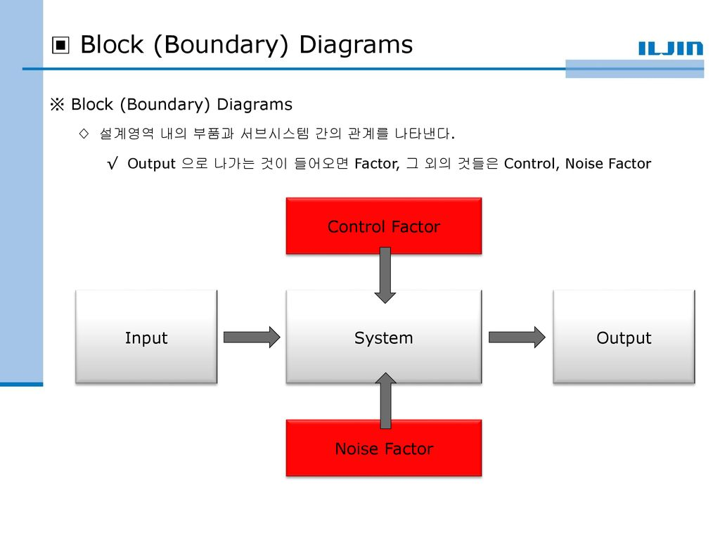 Gdt Fmea Block Diagrams Boundary