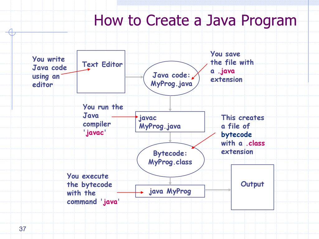 INA470] Java Programming Youn-Hee Han - ppt download
