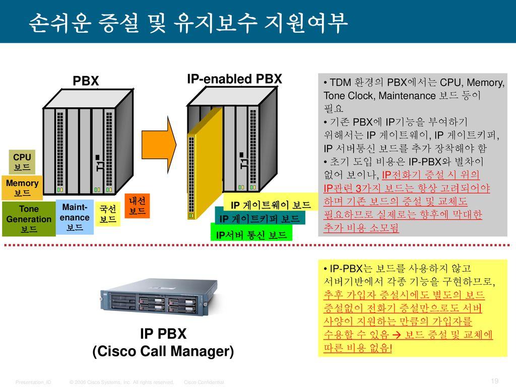 Unified Communications Cisco Korea - ppt download