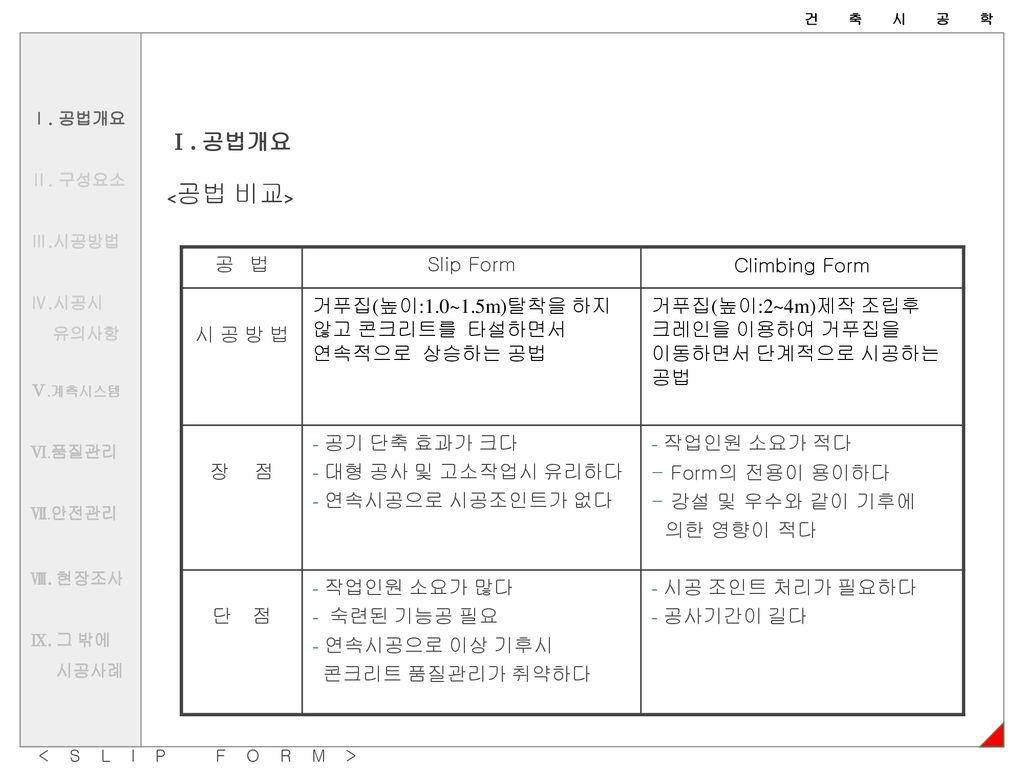 건축시공학 SLIP FORM 공법 인천대학교 건축공학과 윤영섭 고경남  - ppt