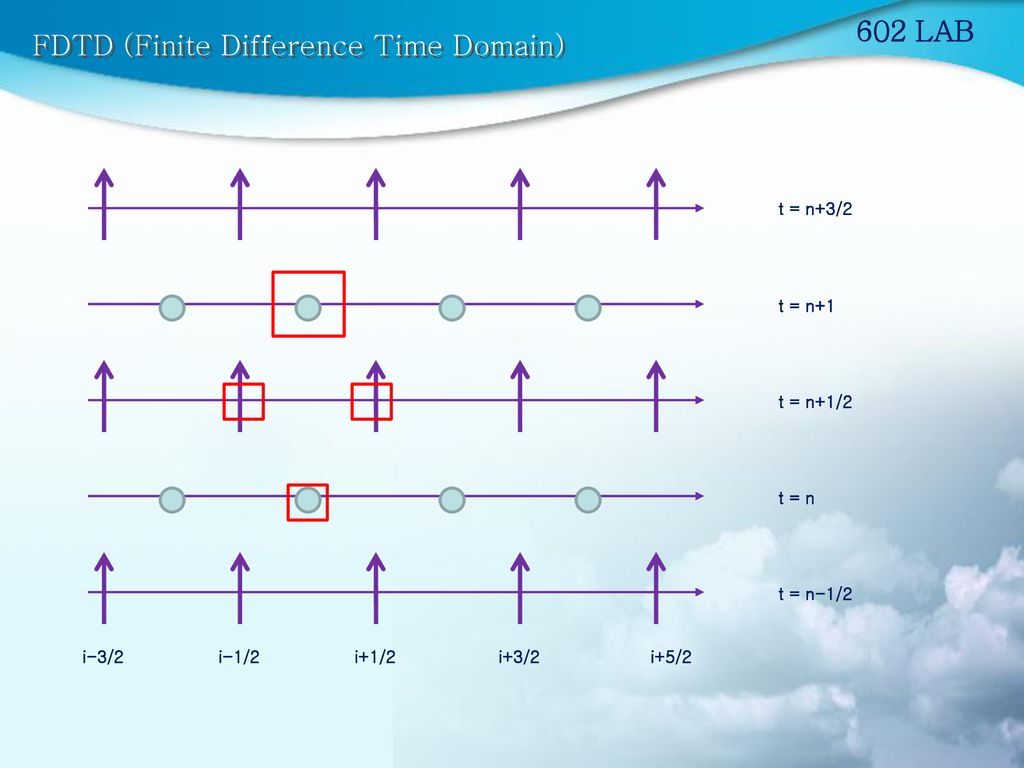 FDTD (Finite Difference Time Domain)