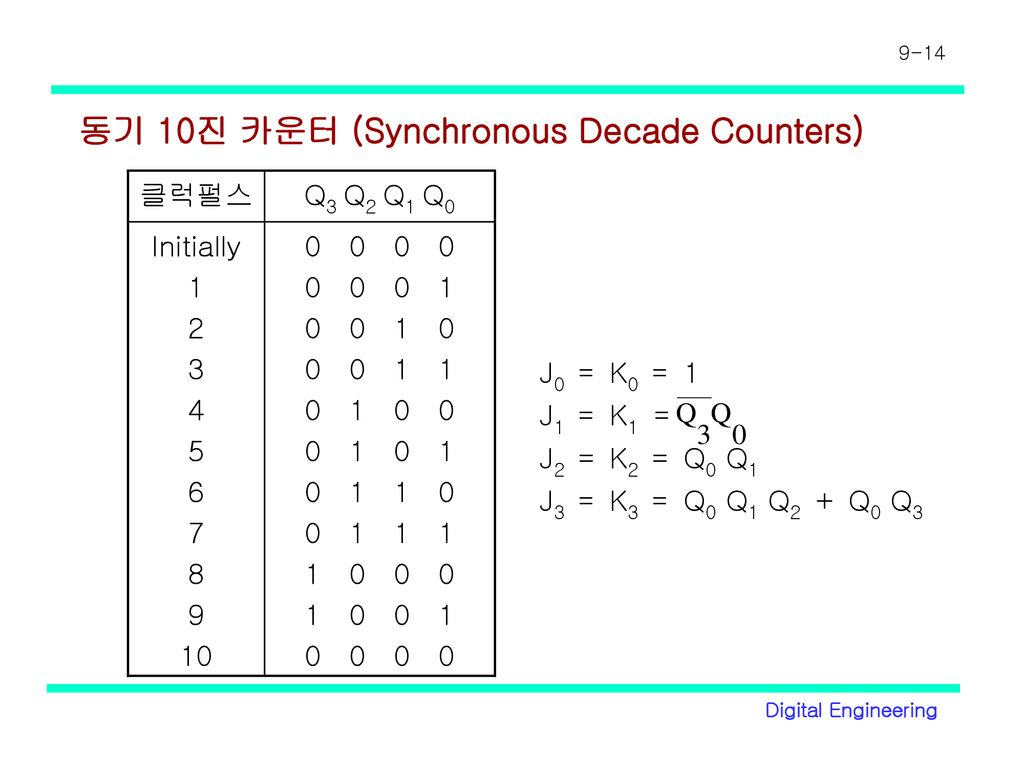 동기 10진 카운터 (Synchronous Decade Counters)